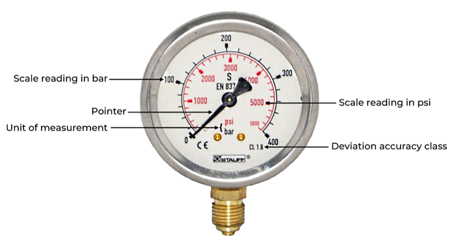 Dual Scale Analogue Pressure Gauge